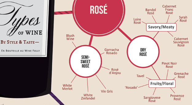 Types of rose wines infographic