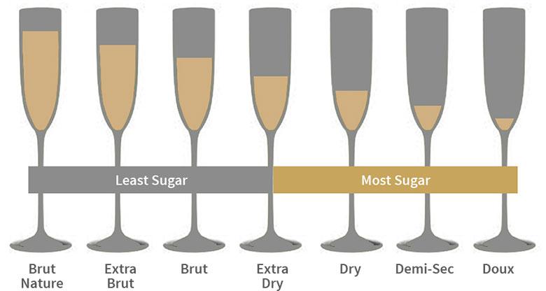 Champagne sweetness levels